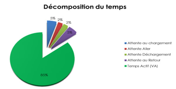 GCS Genie Civil Decomposition du Temps